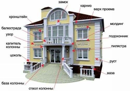 Декор для фасада дома из пенопласта
