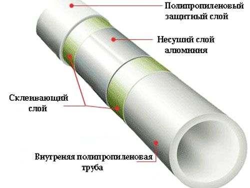 Строение армированной алюминием ПП трубы